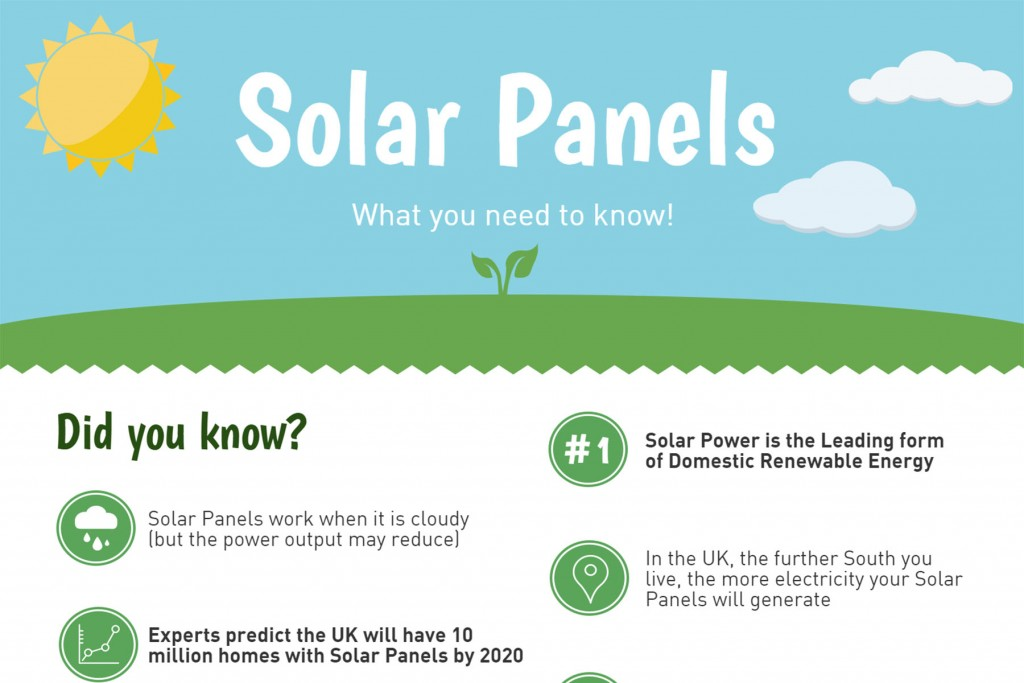 Solar Panel Guide Tips Advice Prices And Trusted